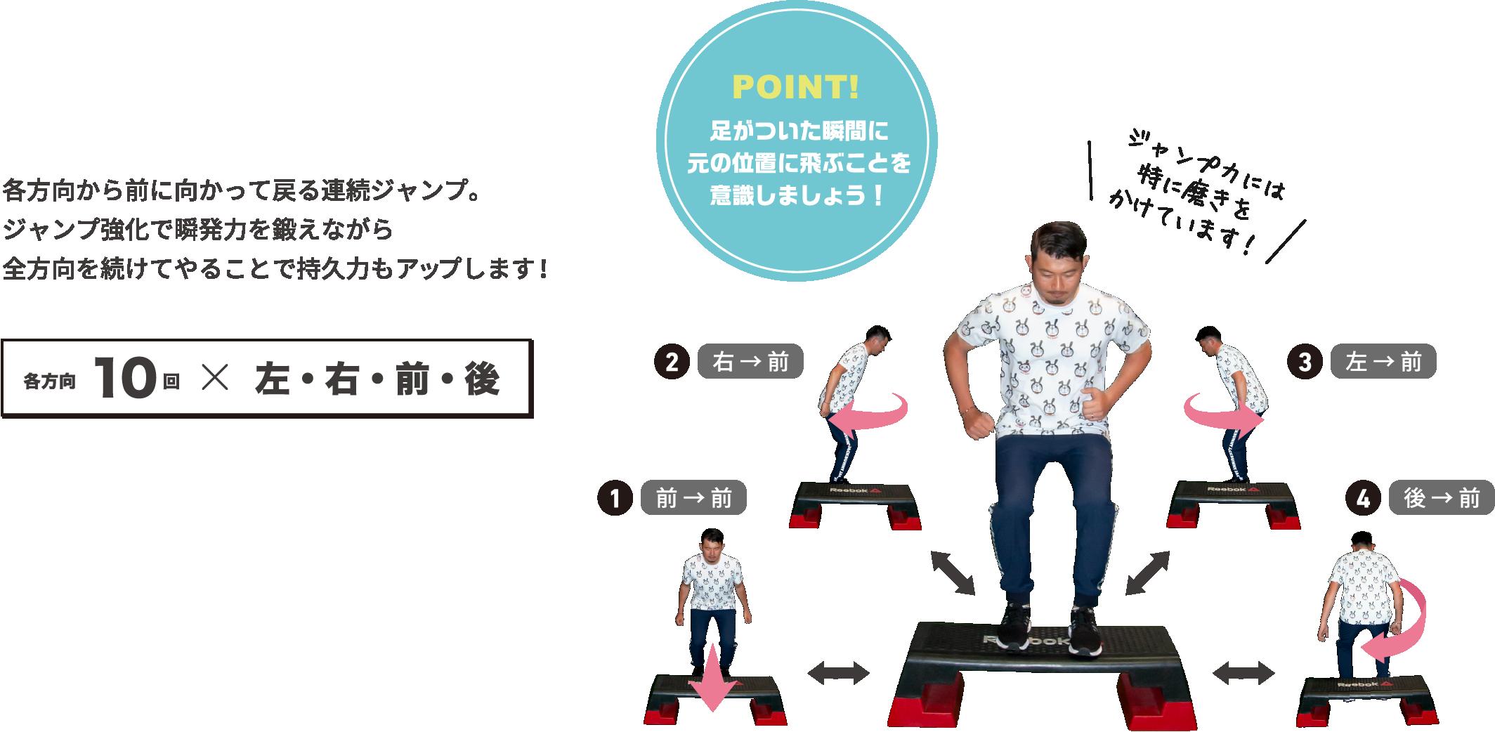 各方向から前に向かって戻る連続ジャンプ。ジャンプ強化で瞬発力を鍛えながら全方向を続けてやることで持久力もアップします!